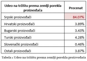 tabela proizvođača